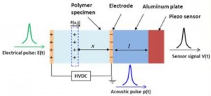 High field conduction_pulsed electroacoustic space charge profiling2